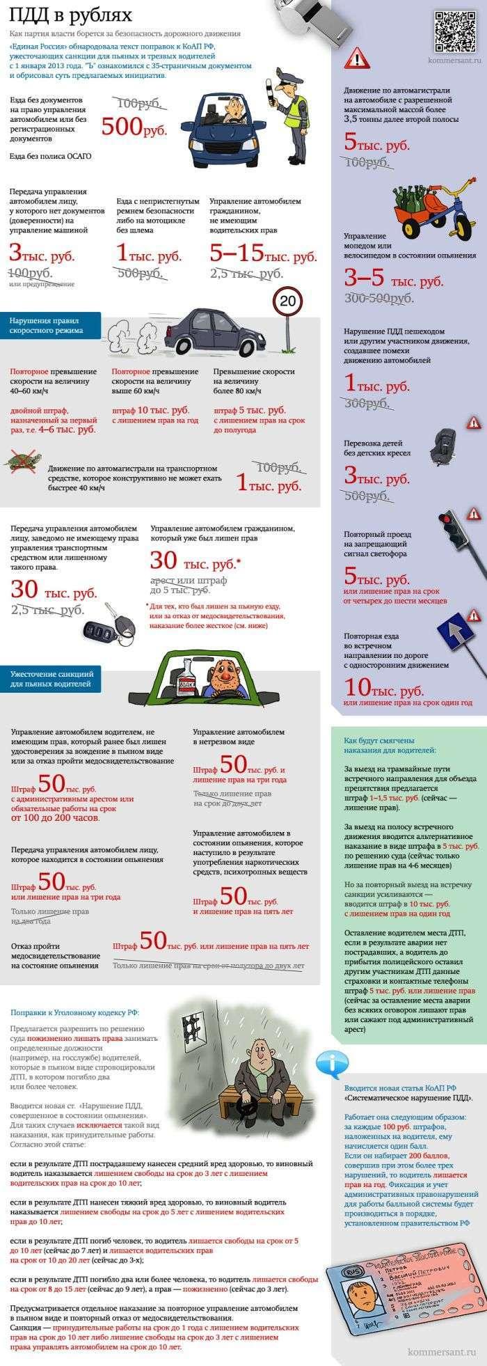 Скільки заплатять порушники ПДР (1 картинка)