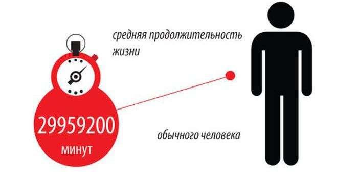 Тривалість різних подій в одному інфографіці (1 картинка)