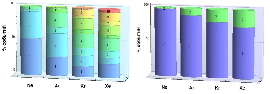 Популярные заблуждения про радиационную стойкость микросхем. Часть 2 технологии,электроника