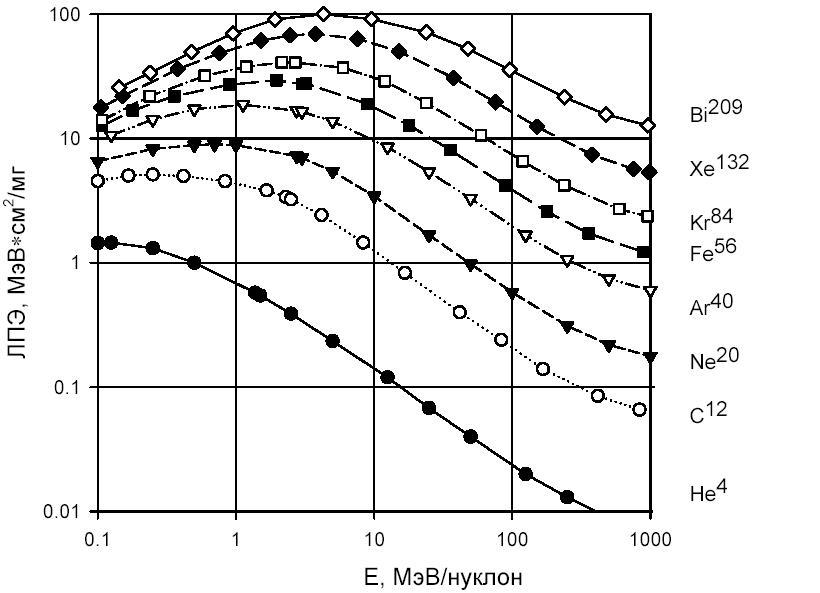 Популярные заблуждения про радиационную стойкость микросхем. Часть 1 технологии,электроника