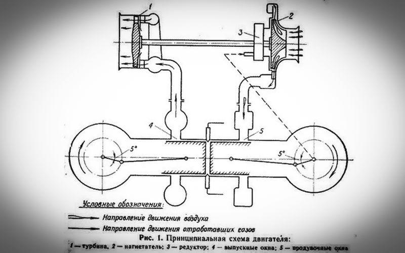 Плоский двигатель — изобретение наших мотористов история,машины,СССР