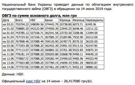 Кто и зачем скупает долги Украины? новости,события,новости,политика